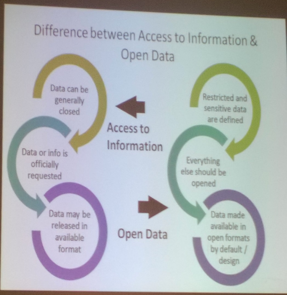 The Open Data Readiness Assessment differentiates between access to information and access to Open Data
